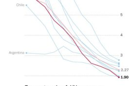 Latin American fertility Rates